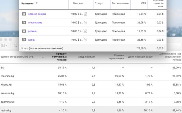 """пример настройки контекстной рекламы в нише """"автомобильные шины"""". Средняя позиция объвлений 1.1, наибольший показ полученных показов и и наибольшая доля показов над результатами поиска"""