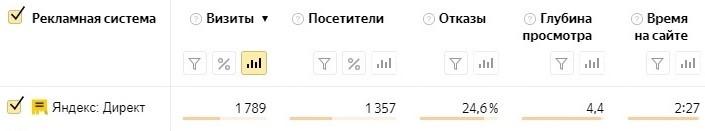 Компания кредо. Результаты продвижения с Яндекс.Директ